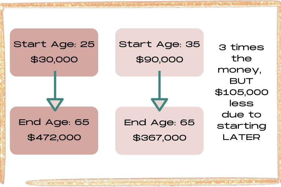 investing comparison chart by age